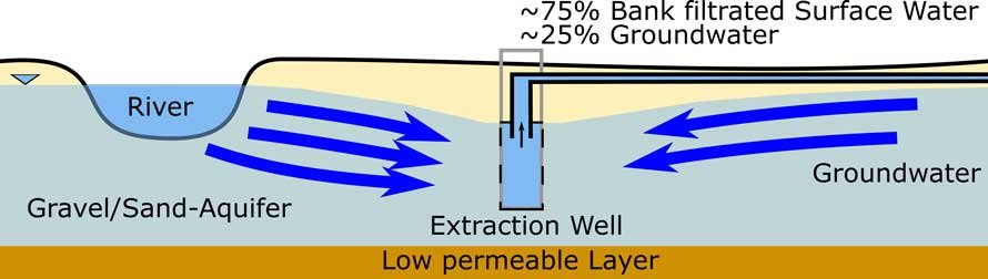 image of illustration: Concept of a bank filtration well