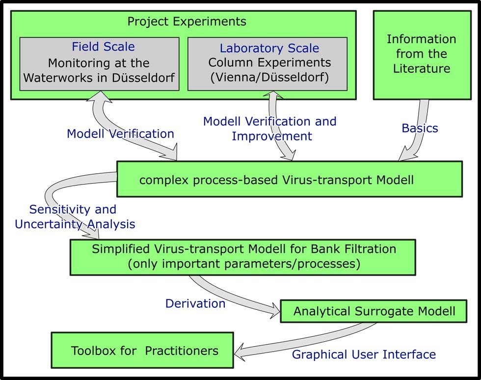 image of concept for the creation of the tool box for the estimation of virus transport during bank filtration